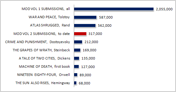 Word count of submissions